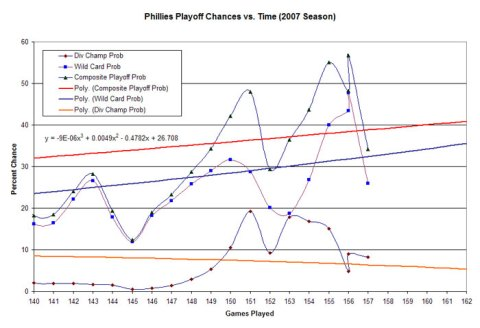 Phillies Playoff Odds as of 9/26/07